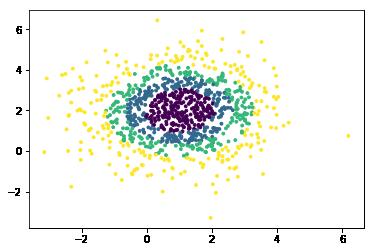 sklearn 生成随机数据-机器在学习