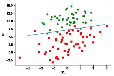 纯Python实现逻辑回归-机器在学习