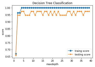 sklearn实现决策树-机器在学习