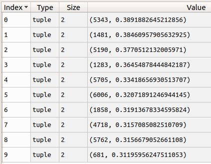 推荐系统之协同过滤计算用户相似度-机器在学习