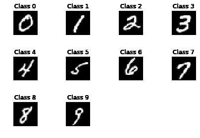 快速搭建一个手写数字识别的神经网络-机器在学习