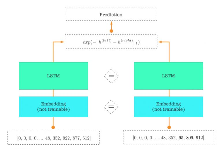 基于LSTM的语句相似度计算-机器在学习